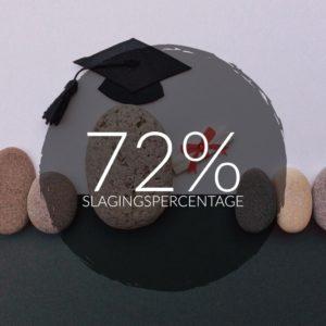 Slagingspercentage inburgeringsexamen - totaal inburgering